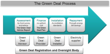 The-Green-Deal-process_mainstory1